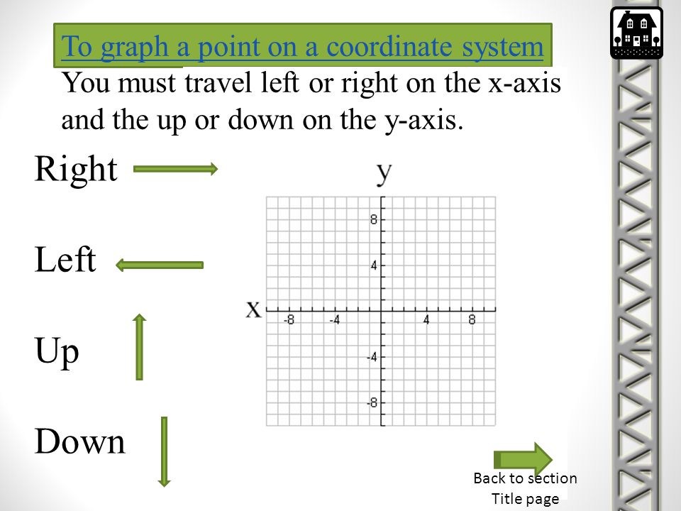 To graph a point on a coordinate system To graph a point on a coordinate system You must travel left or right on the x-axis and the up or down on the