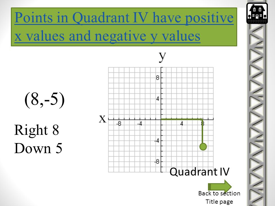 Points in Quadrant IV have positive x values and negative y values (8,-5) Right 8 Down 5 Quadrant IV Back to section Title page