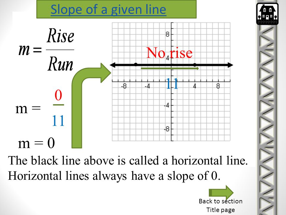 11 No rise m = 0 11 m = 0 The black line above is called a horizontal line. Horizontal lines always have a slope of 0. Back to section Title page Slop