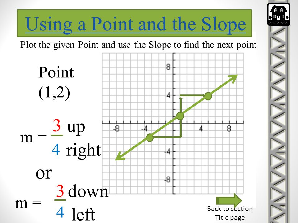 Back to section Title page Using a Point and the Slope Plot the given Point and use the Slope to find the next point Point (1,2) m = 3 4 up right or m