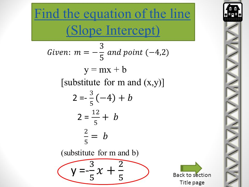 Find the equation of the line (Slope Intercept) y = mx + b [substitute for m and (x,y)] (substitute for m and b) Back to section Title page