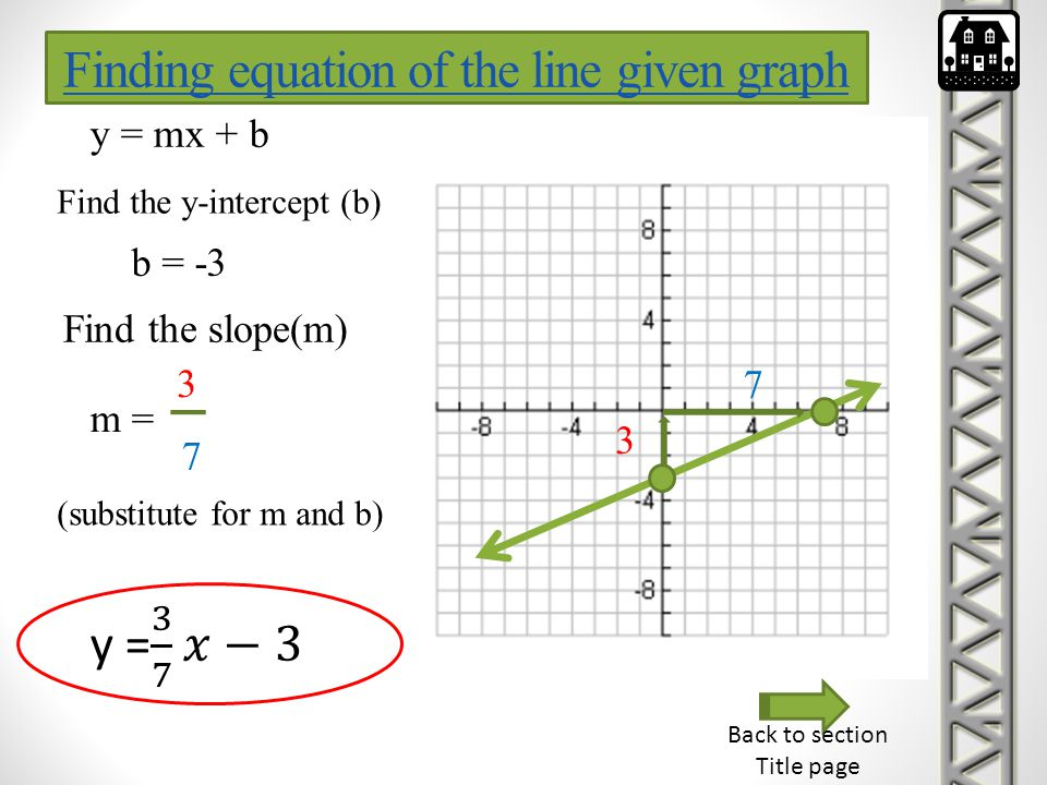 y = mx + b Find the y-intercept (b) b = -3 Find the slope(m) m = 3 7 3 7 (substitute for m and b) Back to section Title page Finding equation of the l