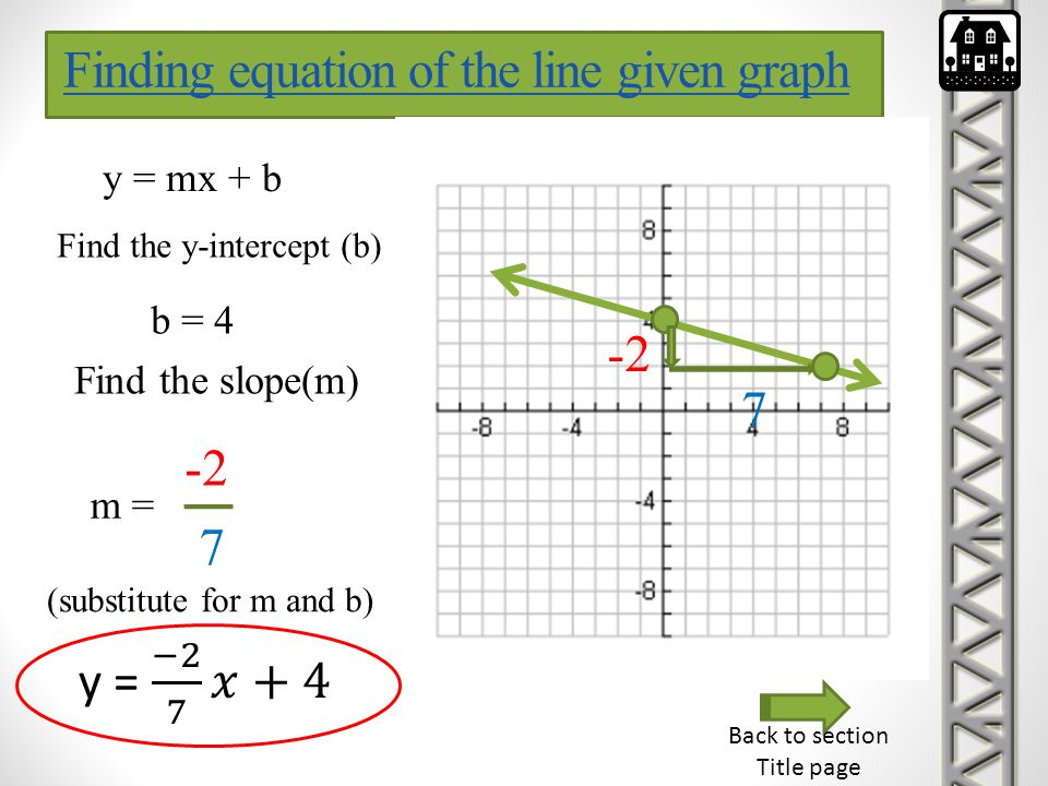 y = mx + b Find the y-intercept (b) b = 4 Find the slope(m) -2 7 m = -2 7 (substitute for m and b) Back to section Title page