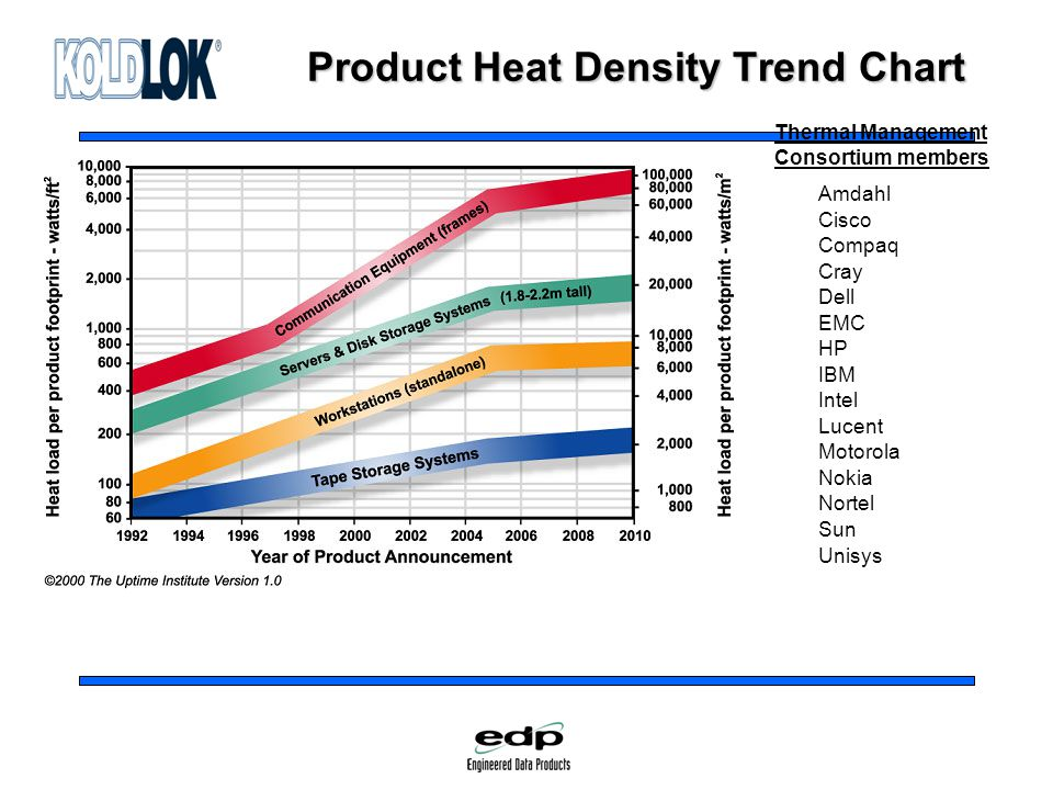 Product Heat Density Trend Chart Amdahl Cisco Compaq Cray Dell EMC HP IBM Intel Lucent Motorola Nokia Nortel Sun Unisys Thermal Management Consortium members
