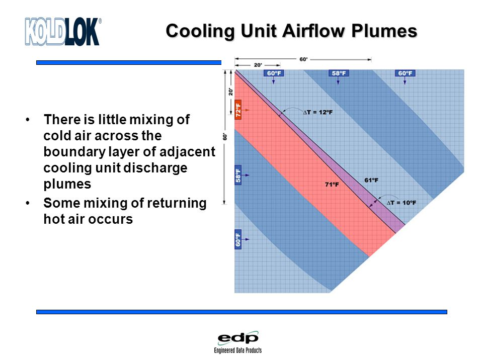 Cooling Unit Airflow Plumes There is little mixing of cold air across the boundary layer of adjacent cooling unit discharge plumes Some mixing of returning hot air occurs