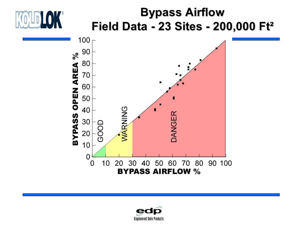 Bypass Airflow Field Data - 23 Sites - 200,000 Ft²