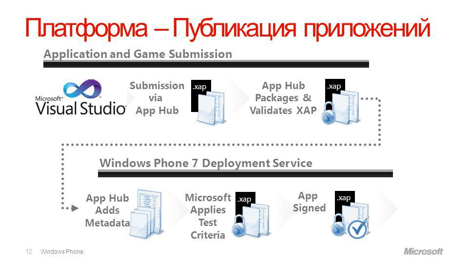 Windows Phone Платформа – Публикация приложений 12 Application and Game Submission App Signed Windows Phone 7 Deployment Service.xap.dll Submission via App Hub App Hub Packages & Validates XAP.xap.dll.xap.dll.xap.dll Microsoft Applies Test Criteria App Hub Adds Metadata.xap.dll.xap.dll.xap.dll.xap.dll