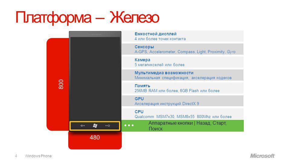 Windows Phone Платформа – Железо 4 Емкостной дисплей 4 или более точек контакта Сенсоры A-GPS, Accelerometer, Compass, Light, Proximity, Gyro Камера 5 мегапикселей или более Мультимедиа возможности Минимальная спецификация, акселерация кодеков Память 256MB RAM или более, 8GB Flash или более GPU Акселерация инструкций DirectX 9 CPU Qualcomm MSM7x30, MSM8x55 800Mhz или более Аппаратные кнопки | Назад, Старт, Поиск