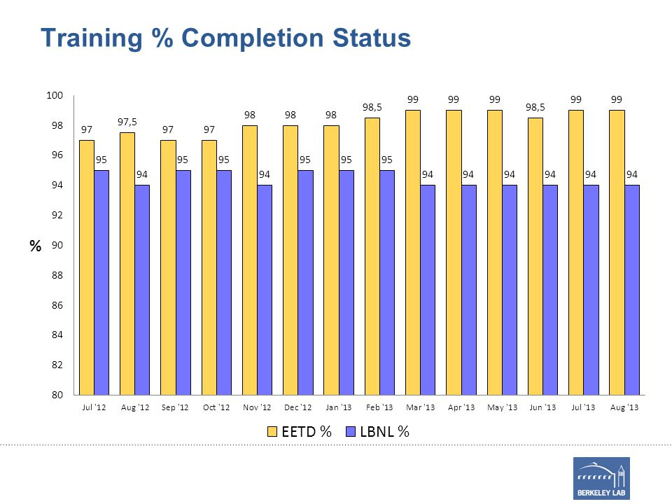 Training % Completion Status