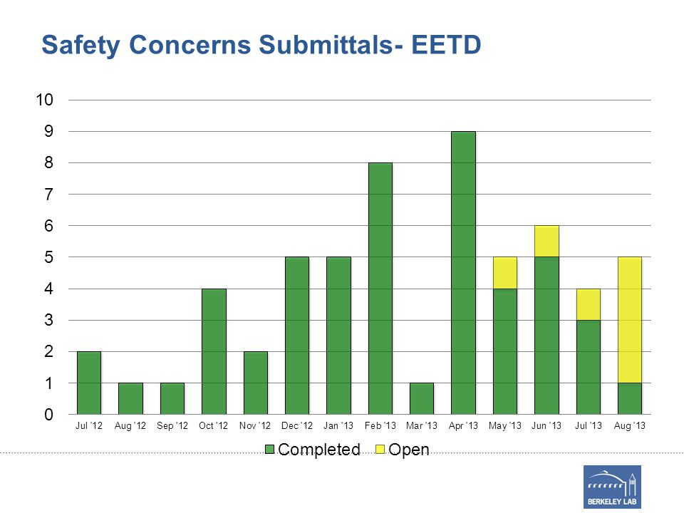 Safety Concerns Submittals- EETD