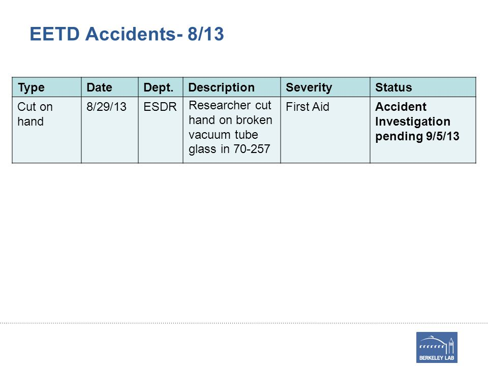 EETD Accidents- 8/13 TypeDateDept.DescriptionSeverityStatus Cut on hand 8/29/13ESDR Researcher cut hand on broken vacuum tube glass in 70-257 First AidAccident Investigation pending 9/5/13