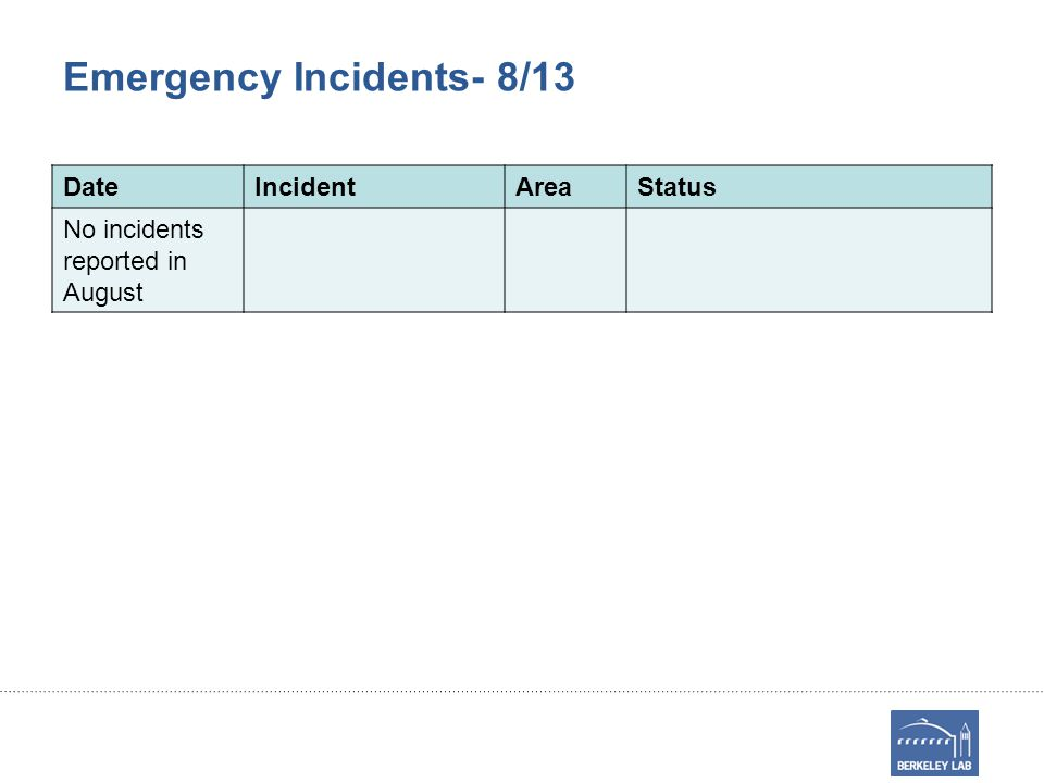 Emergency Incidents- 8/13 DateIncidentAreaStatus No incidents reported in August