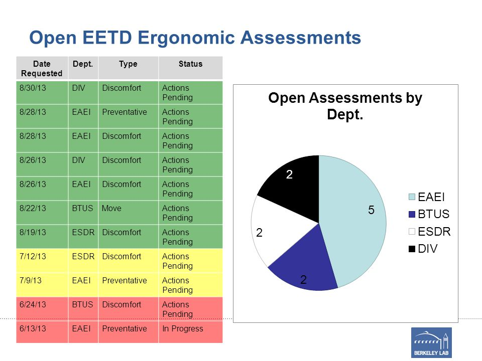 Open EETD Ergonomic Assessments Date Requested Dept.TypeStatus 8/30/13DIVDiscomfortActions Pending 8/28/13EAEIPreventativeActions Pending 8/28/13EAEIDiscomfortActions Pending 8/26/13DIVDiscomfortActions Pending 8/26/13EAEIDiscomfortActions Pending 8/22/13BTUSMoveActions Pending 8/19/13ESDRDiscomfortActions Pending 7/12/13ESDRDiscomfortActions Pending 7/9/13EAEIPreventativeActions Pending 6/24/13BTUSDiscomfortActions Pending 6/13/13EAEIPreventativeIn Progress