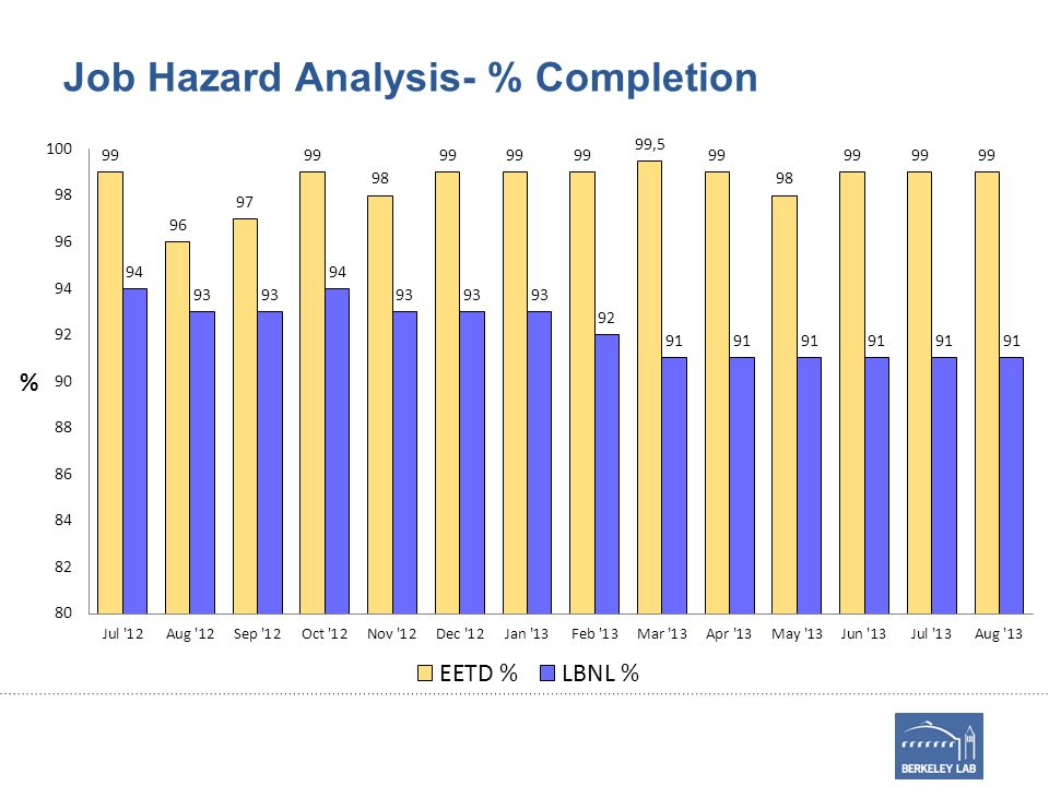 Job Hazard Analysis- % Completion
