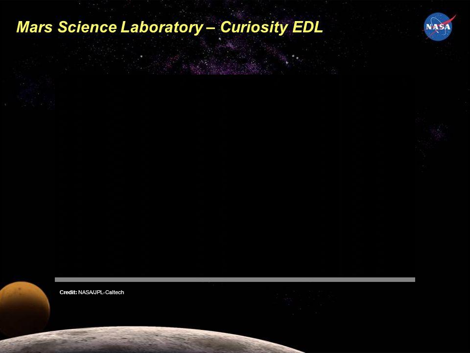 Mars Science Laboratory – Curiosity EDL Credit: NASA/JPL-Caltech