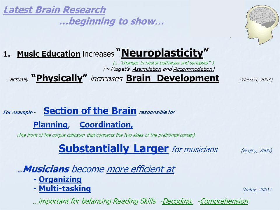 Latest Brain Research 2.