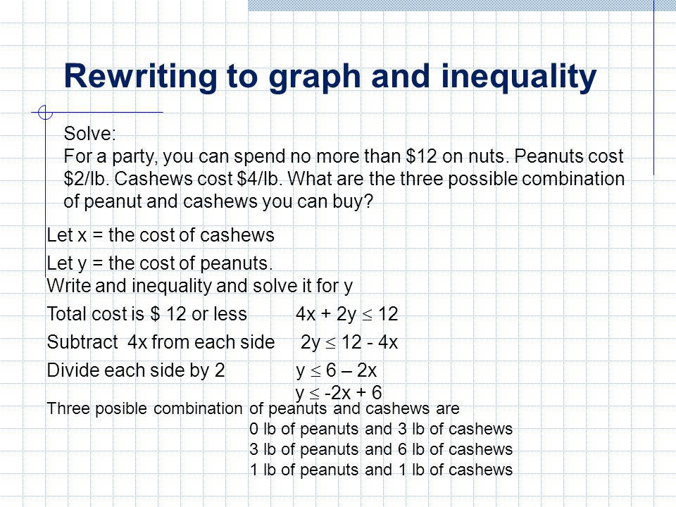 Rewriting an inequality from a graph Which inequality represents the graph at the righ.