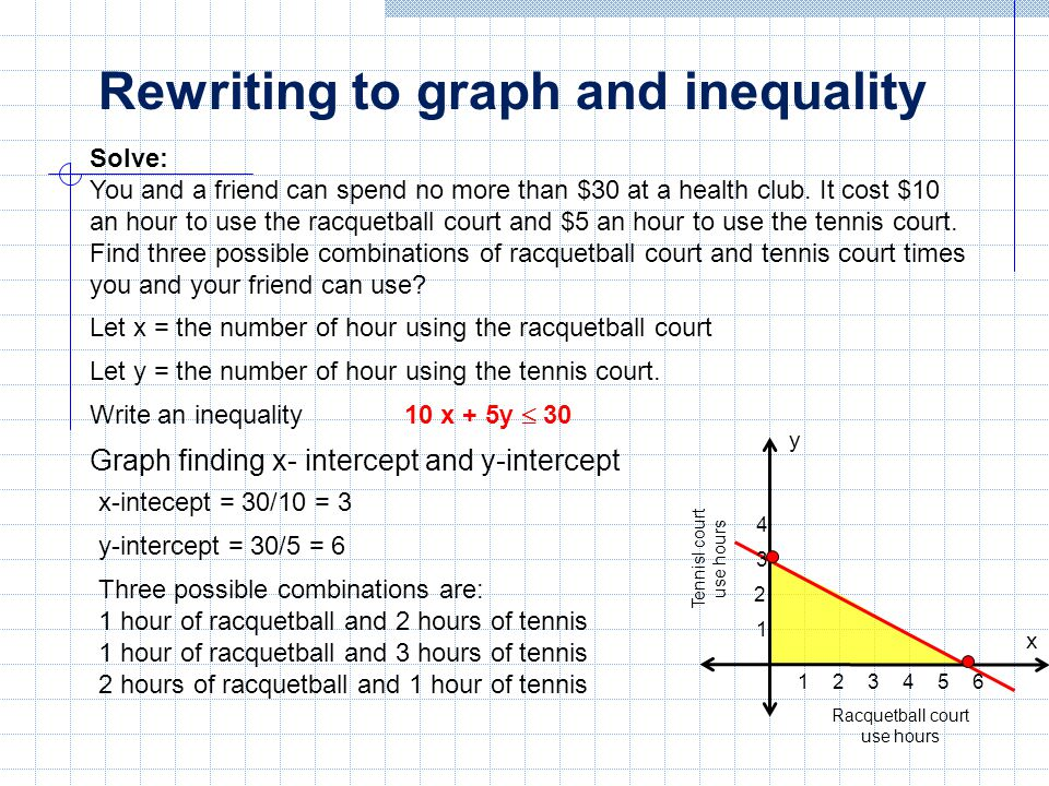 Rewriting to graph and inequality Solve: You and a friend can spend no more than $30 at a health club. It cost $10 an hour to use the racquetball cour