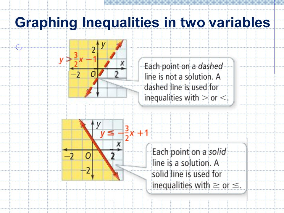 To sketch the graph of a linear inequality: 1.