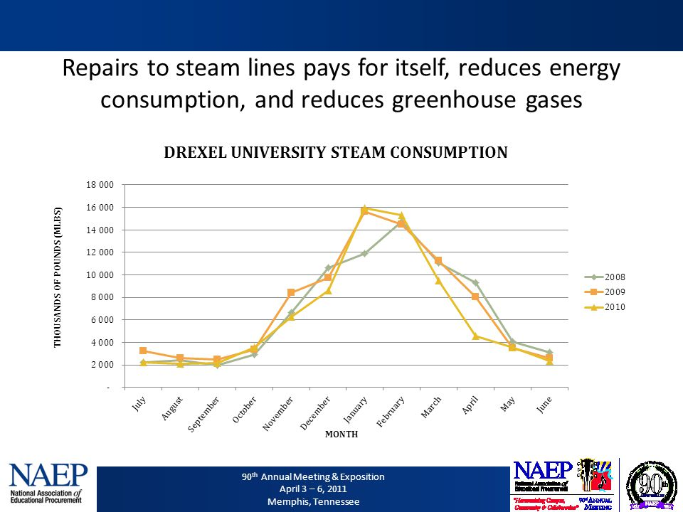 90 th Annual Meeting & Exposition April 3 – 6, 2011 Memphis, Tennessee Repairs to steam lines pays for itself, reduces energy consumption, and reduces