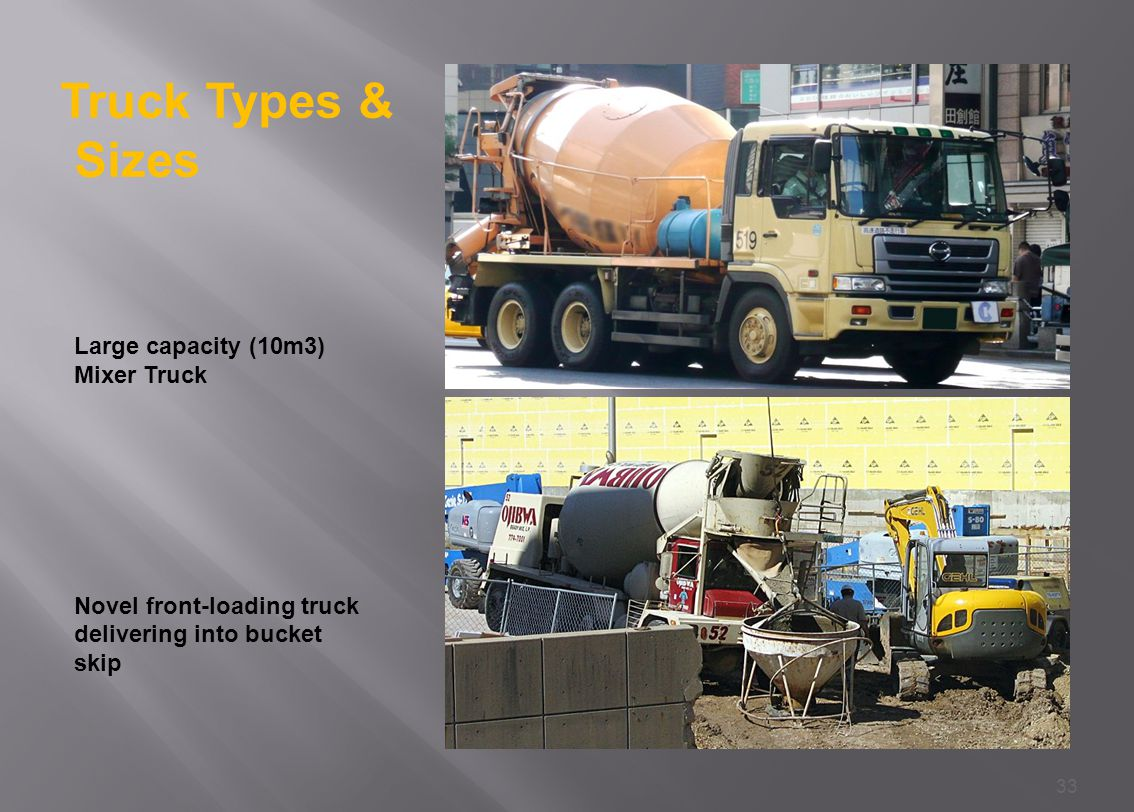 33 Large capacity (10m3) Mixer Truck Novel front-loading truck delivering into bucket skip Truck Types & Sizes