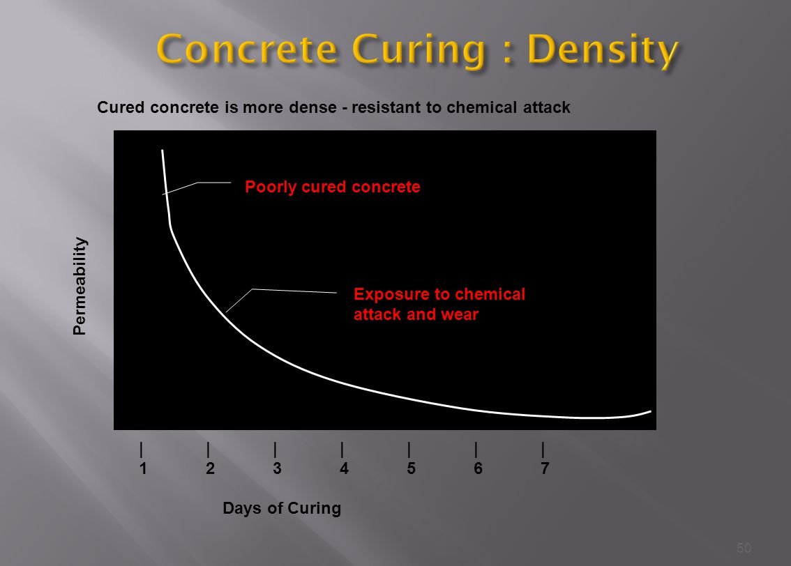 50 Permeability |||||||1234567|||||||1234567 Days of Curing Poorly cured concrete Exposure to chemical attack and wear Cured concrete is more dense - resistant to chemical attack