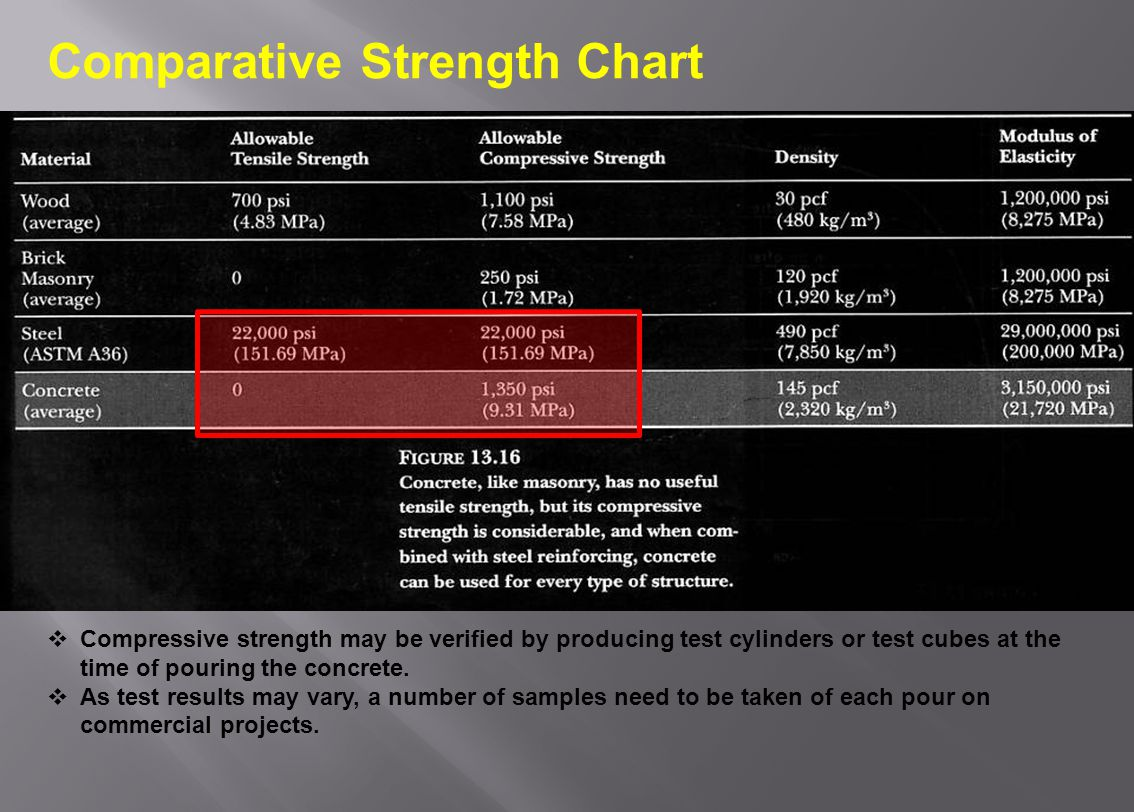 Comparative Strength Chart Compressive strength may be verified by producing test cylinders or test cubes at the time of pouring the concrete.