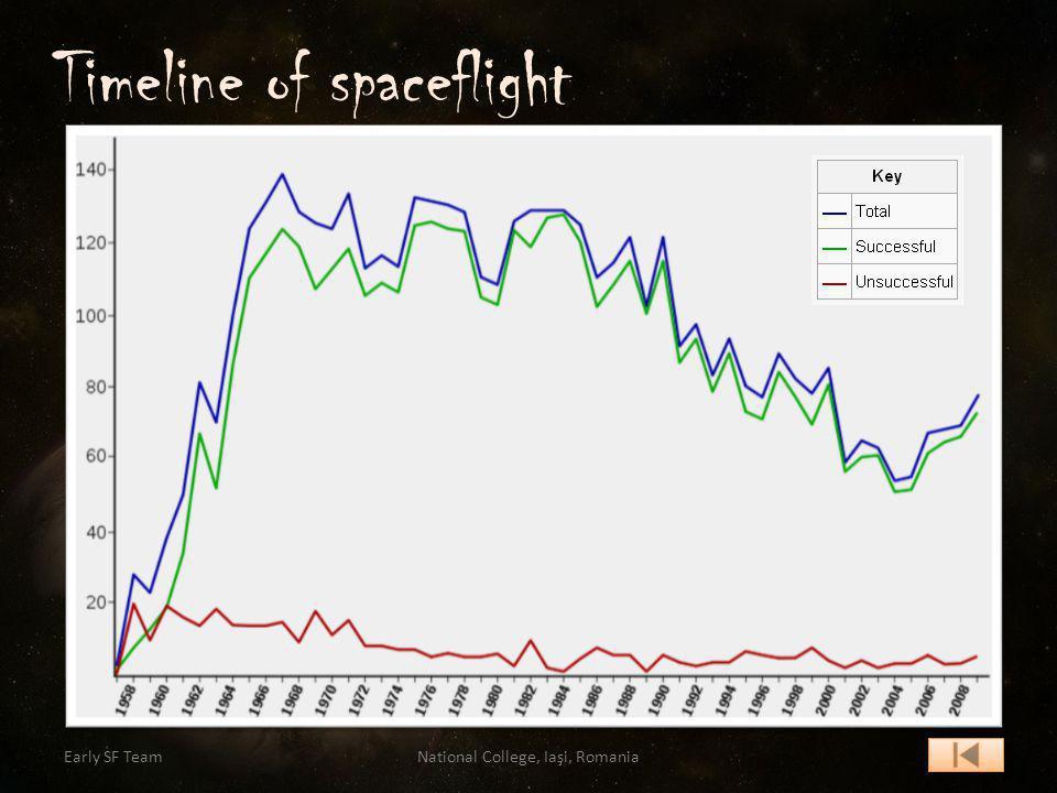 Timeline of spaceflight Early SF TeamNational College, Iaşi, Romania