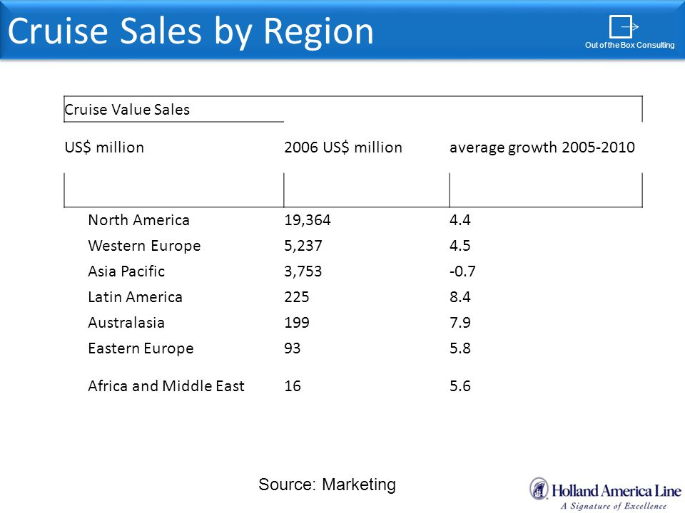 Out of Box Consulting Cruise Sales by Region Out of the Box Consulting Cruise Value Sales US$ million2006 US$ millionaverage growth 2005-2010 North America 19,3644.4 Western Europe 5,2374.5 Asia Pacific 3,753-0.7 Latin America 2258.4 Australasia 1997.9 Eastern Europe 935.8 Africa and Middle East 165.6 Source: Marketing