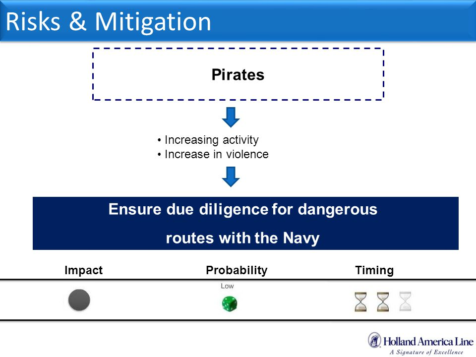 Out of Box Consulting Risks & Mitigation Pirates Increasing activity Increase in violence Ensure due diligence for dangerous routes with the Navy ImpactProbabilityTiming