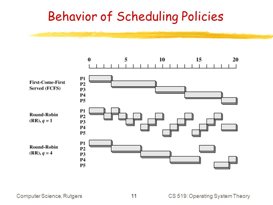 11 Computer Science, RutgersCS 519: Operating System Theory Behavior of Scheduling Policies