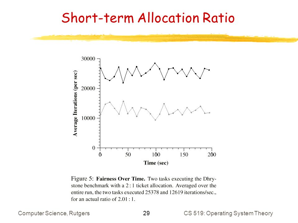 29 Computer Science, RutgersCS 519: Operating System Theory Short-term Allocation Ratio