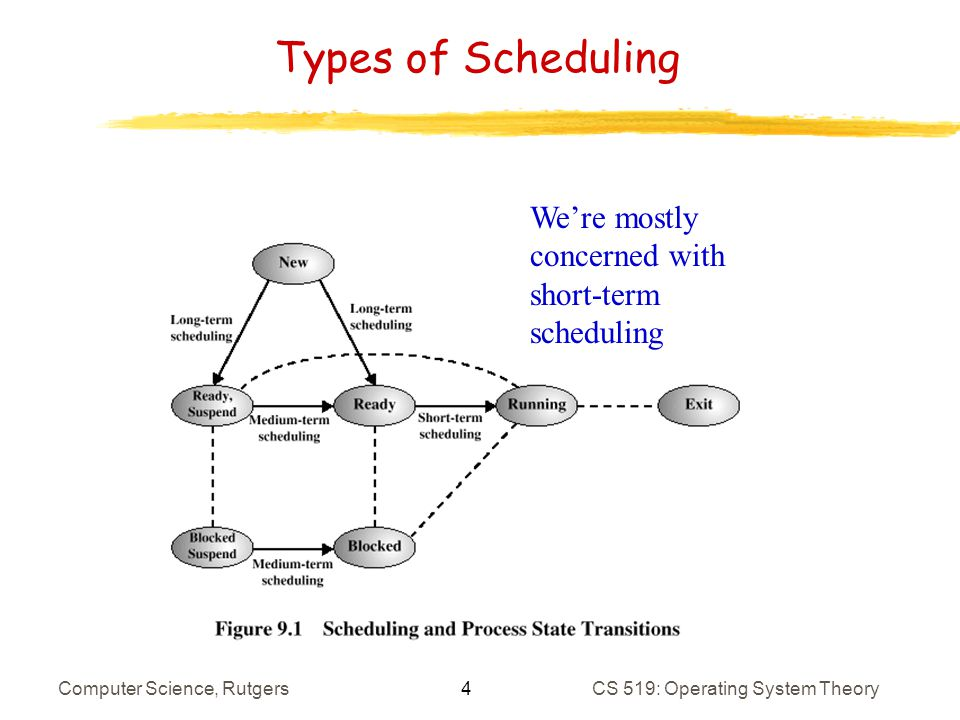 45 Computer Science, RutgersCS 519: Operating System Theory Sample Speedups