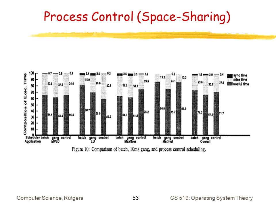 53 Computer Science, RutgersCS 519: Operating System Theory Process Control (Space-Sharing)