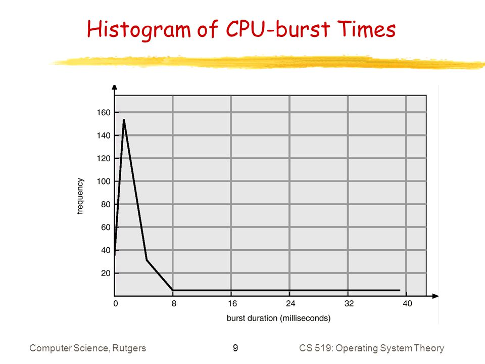 9 Computer Science, RutgersCS 519: Operating System Theory Histogram of CPU-burst Times