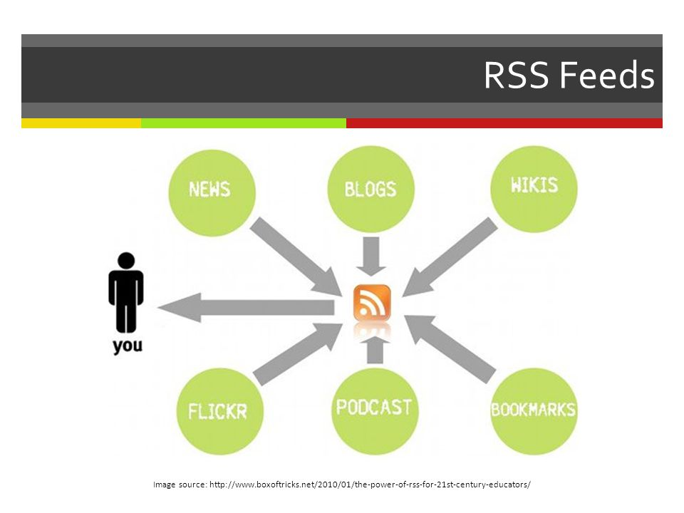 RSS Feeds Image source: http://www.boxoftricks.net/2010/01/the-power-of-rss-for-21st-century-educators/