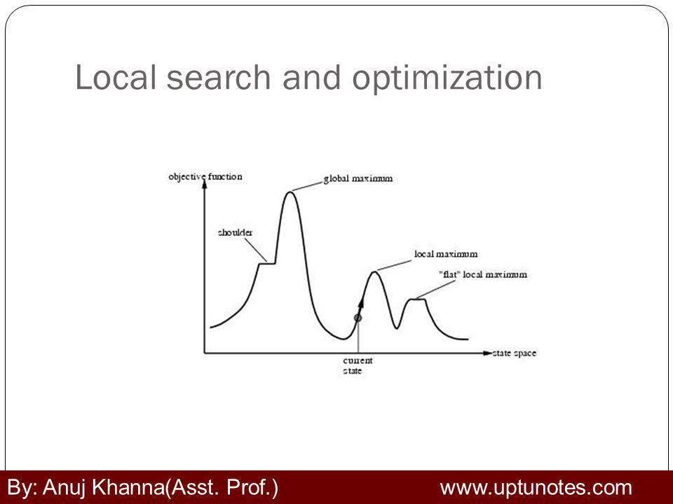 Local search and optimization By: Anuj Khanna(Asst. Prof.) www.uptunotes.com