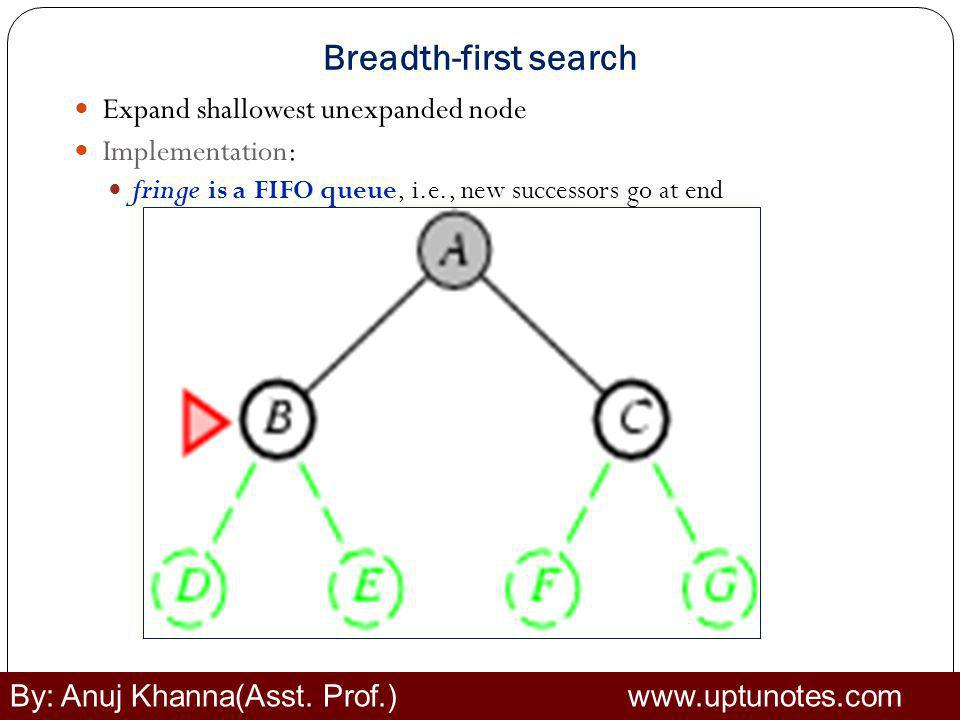Breadth-first search Expand shallowest unexpanded node Implementation: fringe is a FIFO queue, i.e., new successors go at end By: Anuj Khanna(Asst.
