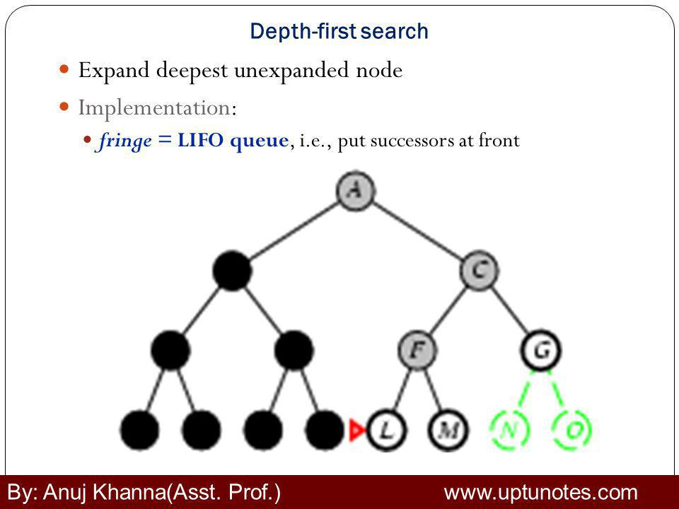 Depth-first search Expand deepest unexpanded node Implementation: fringe = LIFO queue, i.e., put successors at front By: Anuj Khanna(Asst.