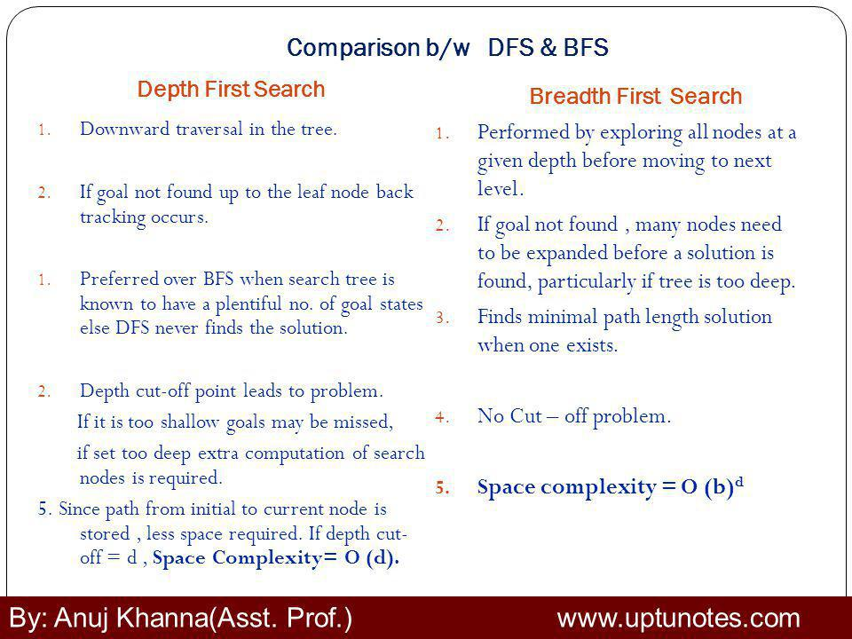 Comparison b/w DFS & BFS Depth First Search Breadth First Search 1.