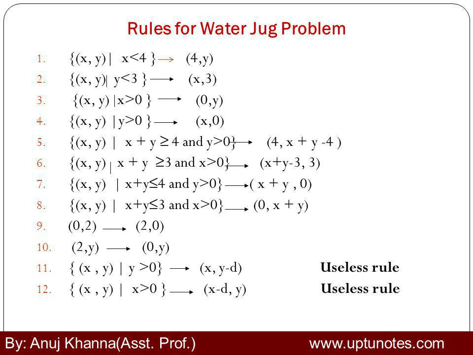 Rules for Water Jug Problem 1.{(x, y)| x<4 } (4,y) 2.