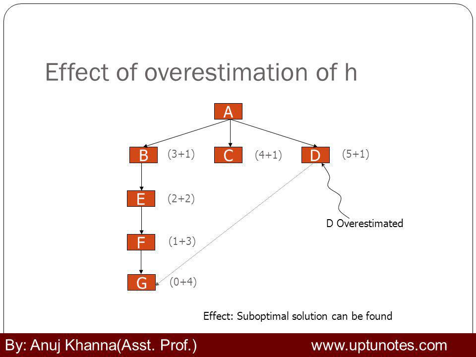 Effect of overestimation of h A BCD F E (3+1) (4+1) (5+1) (2+2) (1+3) D Overestimated Effect: Suboptimal solution can be found G (0+4) By: Anuj Khanna(Asst.