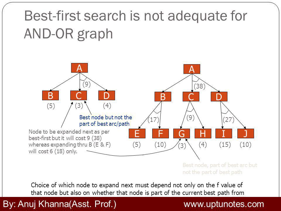Best-first search is not adequate for AND-OR graph Choice of which node to expand next must depend not only on the f value of that node but also on whether that node is part of the current best path from the initial node.