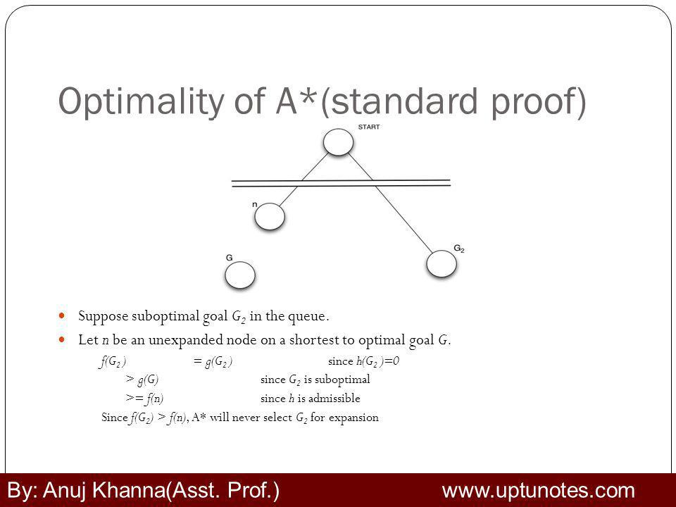 Optimality of A*(standard proof) Suppose suboptimal goal G 2 in the queue.