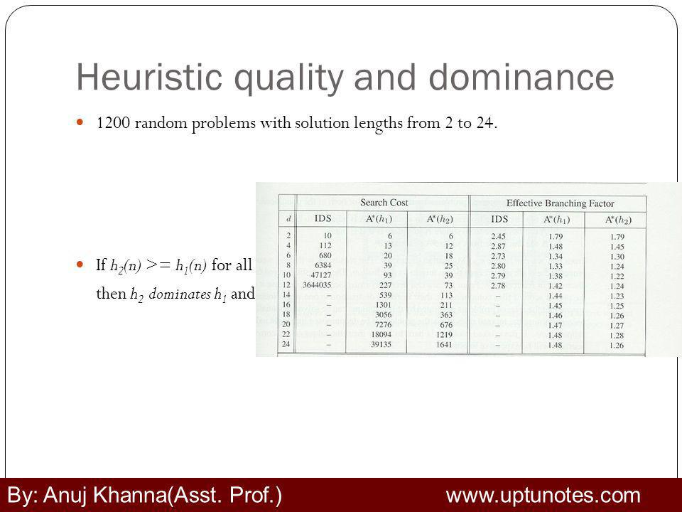 Heuristic quality and dominance 1200 random problems with solution lengths from 2 to 24.