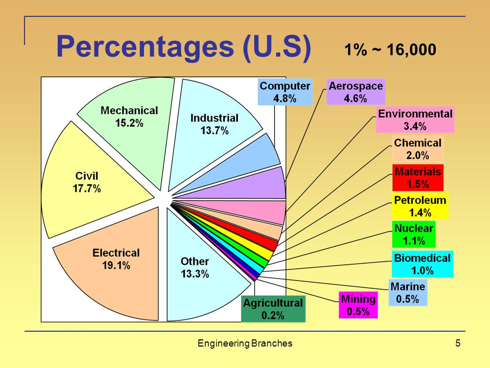 Engineering Branches4 Engineers http://bls.gov/oco/ocos027.htm Environmental Chemical Materials Petroleum Nuclear Biomedical Marine/Naval Arch. Mining