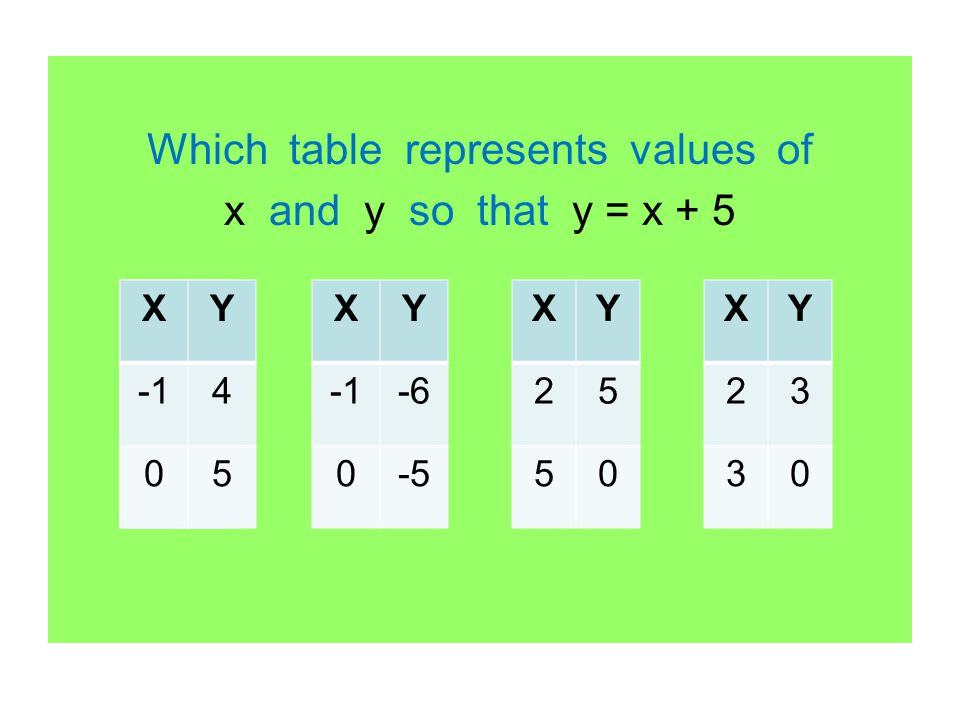 Which table represents values of x and y so that y = x + 5 XY 4 05 XY 23 30 XY 25 50 XY -6 0-5