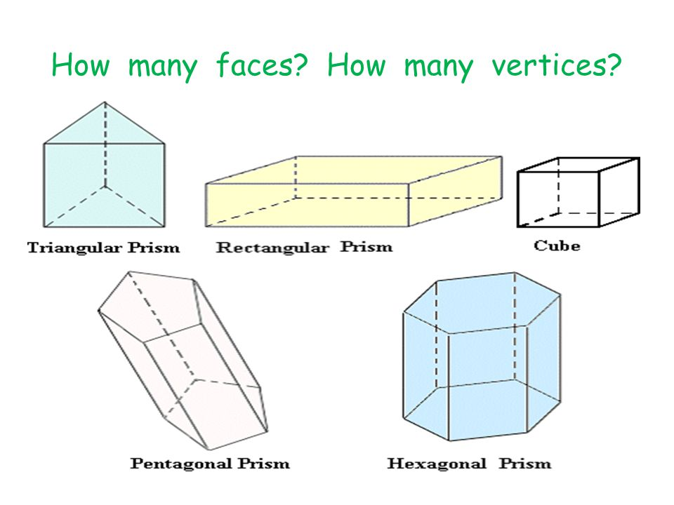 How many faces? How many vertices?