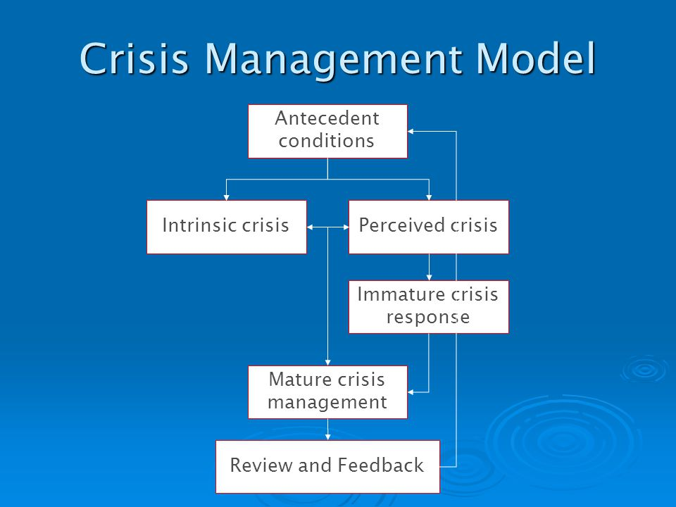 Crisis Management Model Antecedent conditions Intrinsic crisisPerceived crisis Immature crisis response Mature crisis management Review and Feedback
