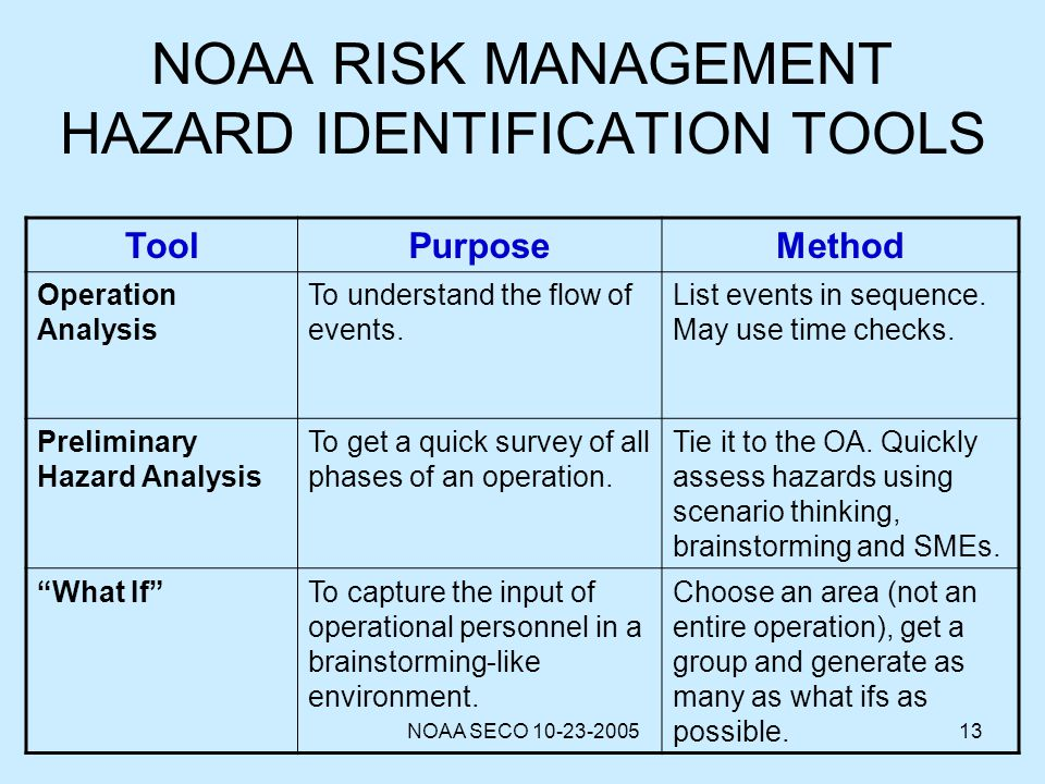 NOAA SECO 10-23-200513 NOAA RISK MANAGEMENT HAZARD IDENTIFICATION TOOLS ToolPurposeMethod Operation Analysis To understand the flow of events. List ev